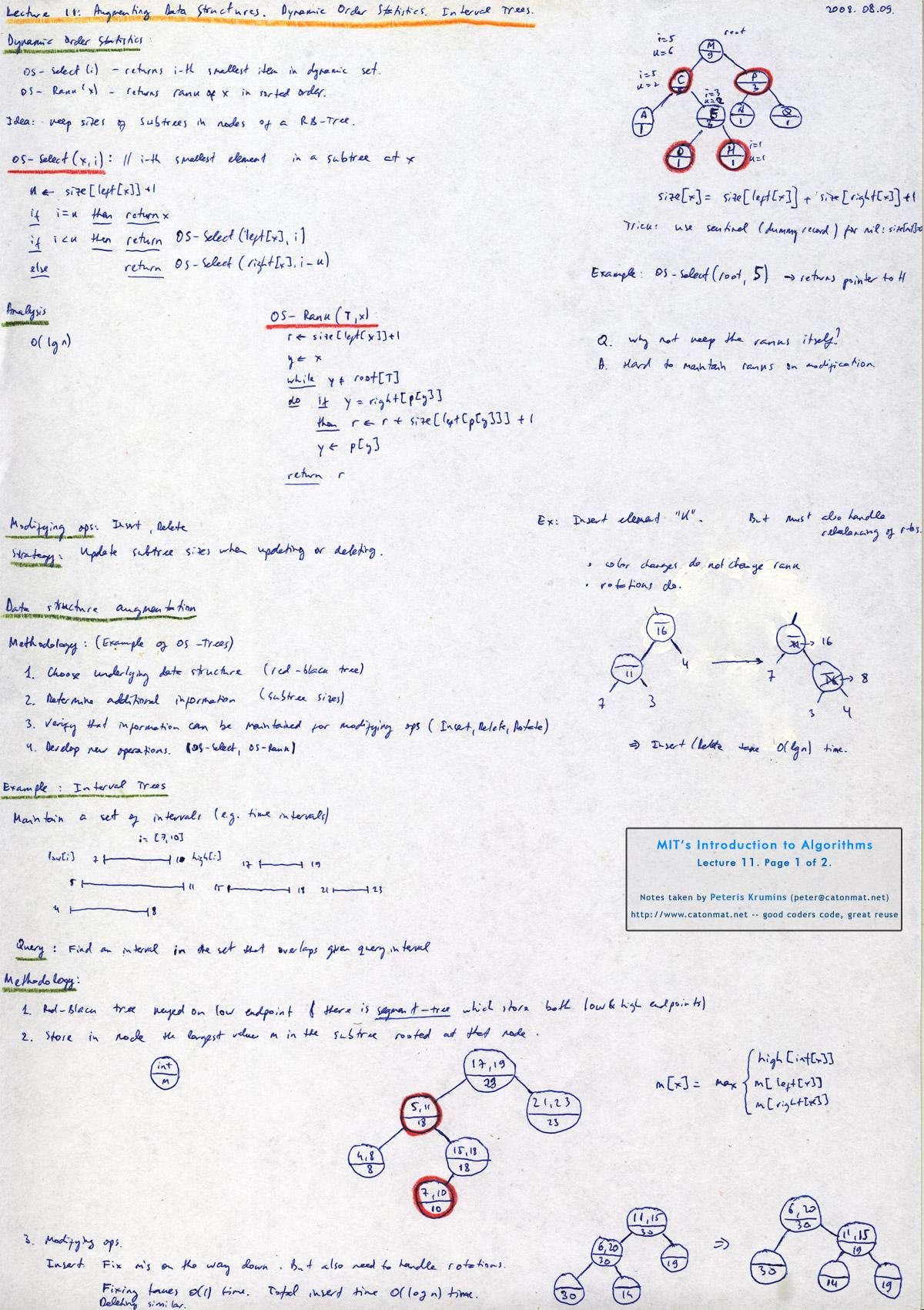 AVL Tree – Insertion