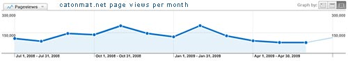 Catonmat.Net Page Views Per Month (Second Year of Blogging)