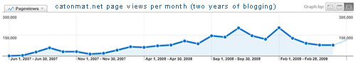 Catonmat.Net Page Views Per Month (Two Years of Blogging)