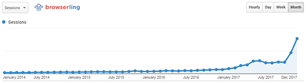 - browserling growth dec 2017 - 1000 days of commits – good coders code, great coders reuse