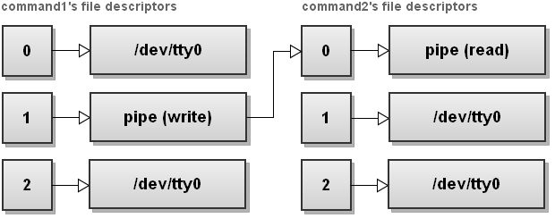 Bash One-Liners Explained, Part III: All about redirections