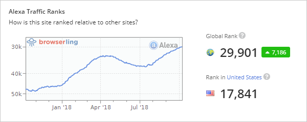 - browserling alexa 30k - Browserling is now a top 30k website in the world