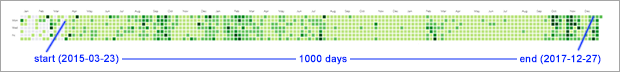 - github 1000 days commit streak - 1000 days of commits – good coders code, great coders reuse