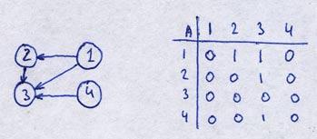 Adjacency matrix example
