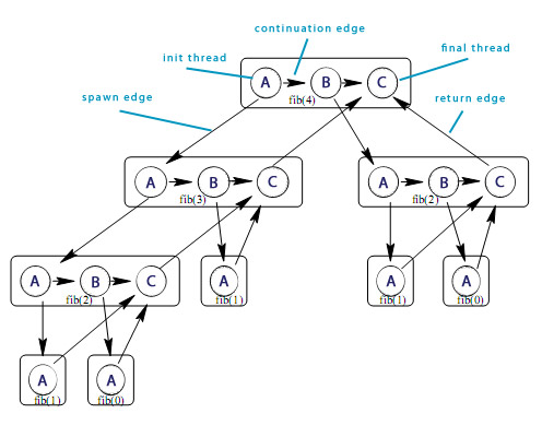 Multithreading Directed Acyclic Graph