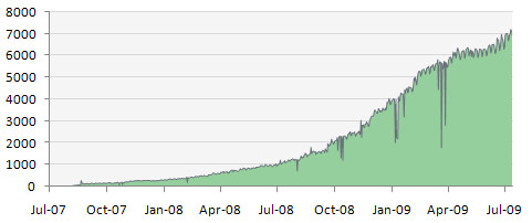 RSS Subscriber Count, Two Years of Blogging